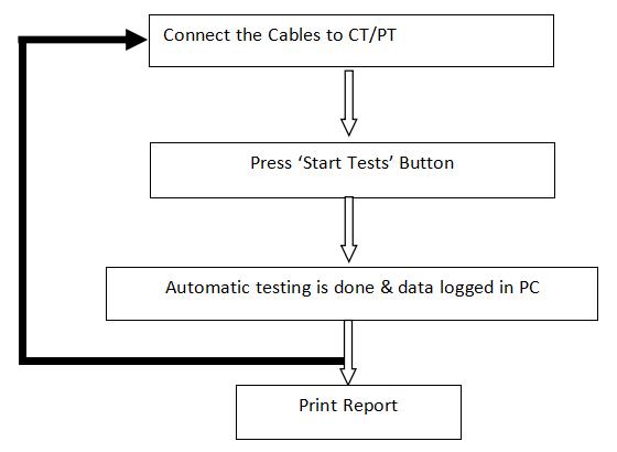 Ct Pt Testing Pdf download